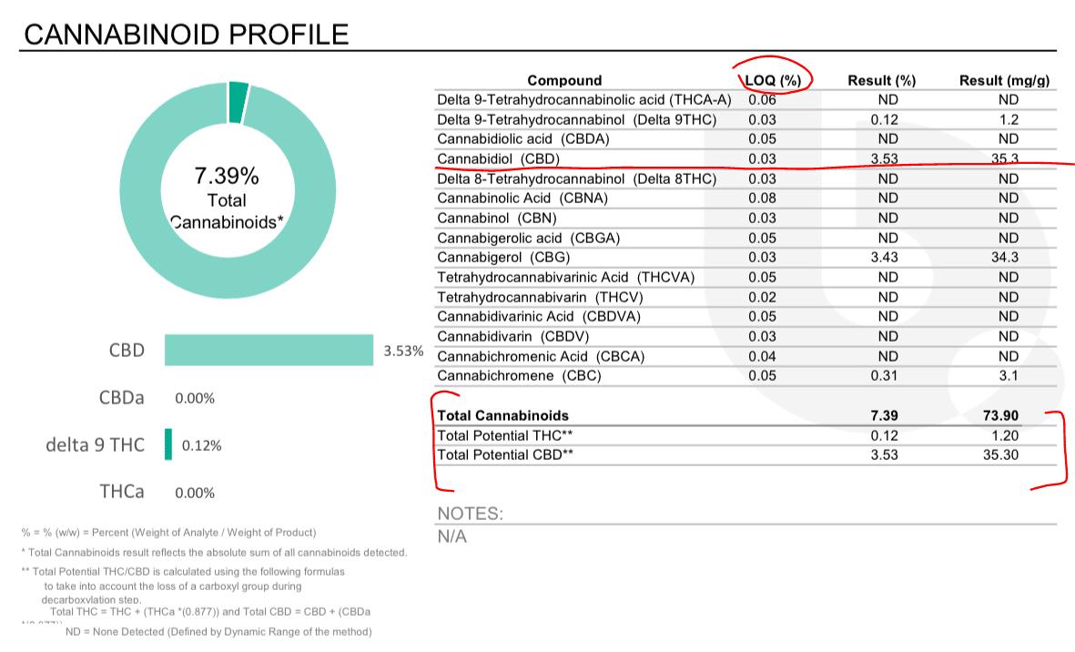 Cannabinoid amounts in a COA